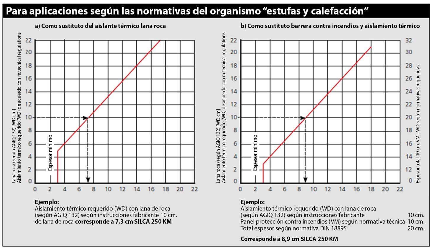 Diagrama espesores minimos y potencias especiales Silicato de calcio